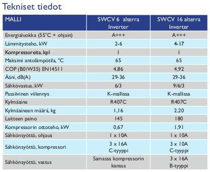 tiedot-swcv-alterra-inverter
